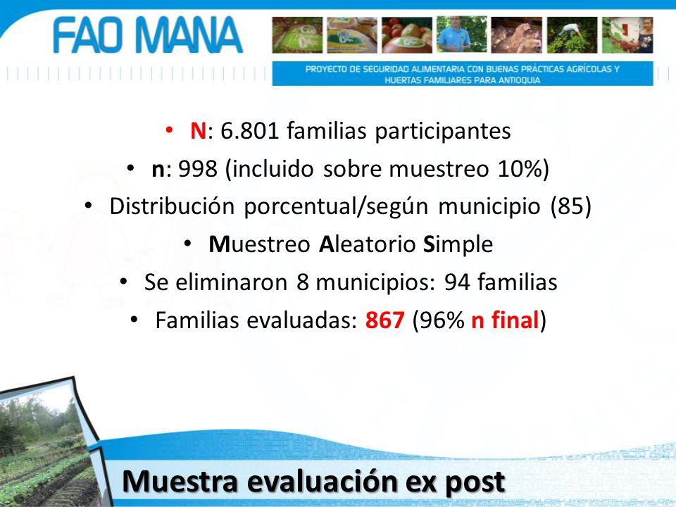 Muestra evaluación ex post N: 6.801 familias participantes n: 998 (incluido sobre muestreo 10%) Distribución porcentual/según municipio (85) Muestreo