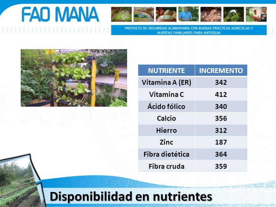 NUTRIENTEINCREMENTO Vitamina A (ER)342 Vitamina C412 Ácido fólico340 Calcio356 Hierro312 Zinc187 Fibra dietética364 Fibra cruda359 Disponibilidad en n