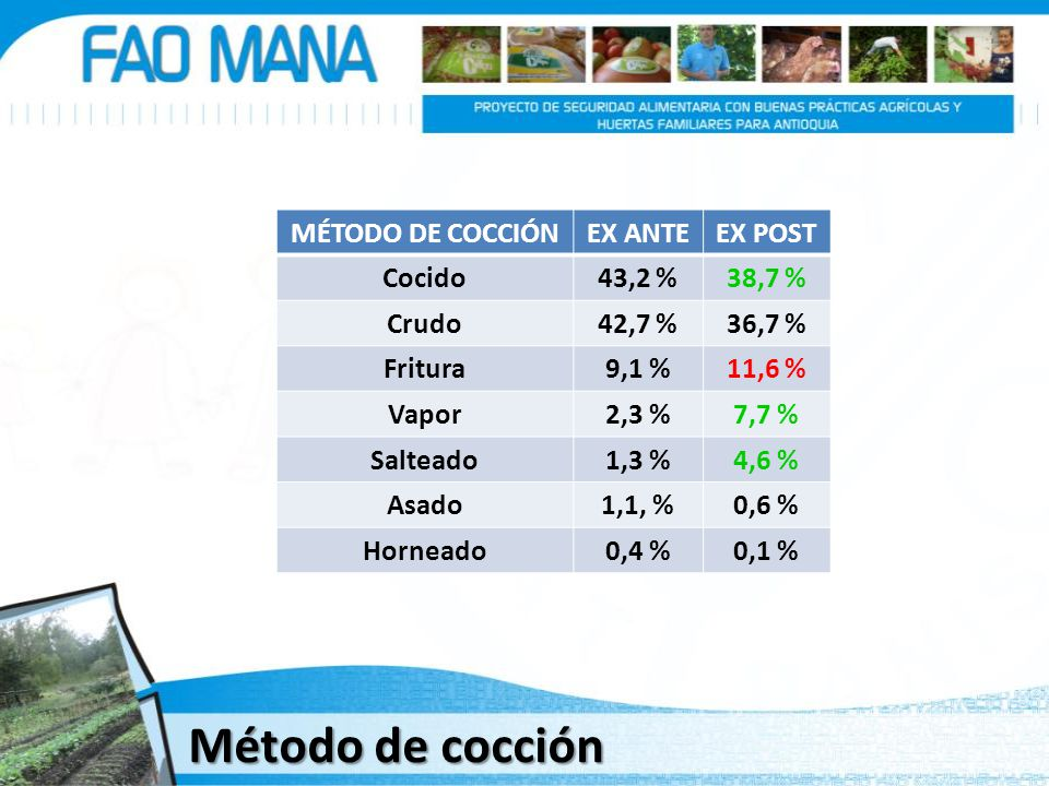MÉTODO DE COCCIÓNEX ANTEEX POST Cocido43,2 %38,7 % Crudo42,7 %36,7 % Fritura9,1 %11,6 % Vapor2,3 %7,7 % Salteado1,3 %4,6 % Asado1,1, %0,6 % Horneado0,