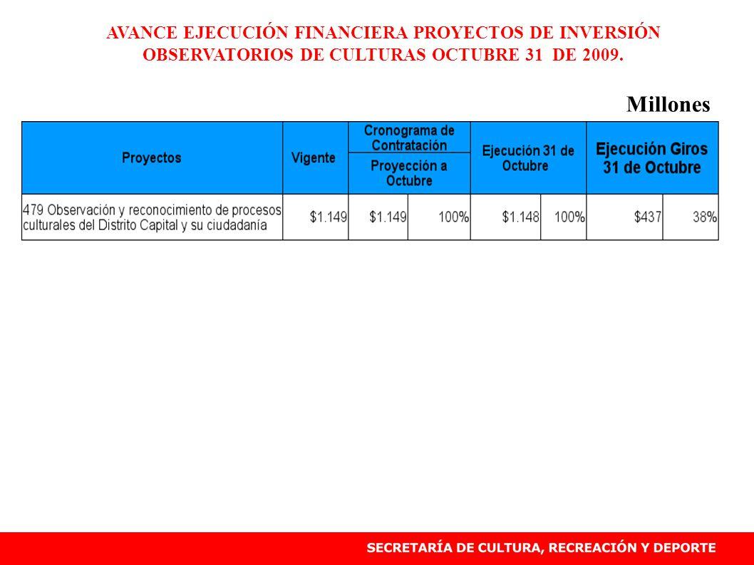 AVANCE EJECUCIÓN FINANCIERA PROYECTOS DE INVERSIÓN OBSERVATORIOS DE CULTURAS OCTUBRE 31 DE 2009.