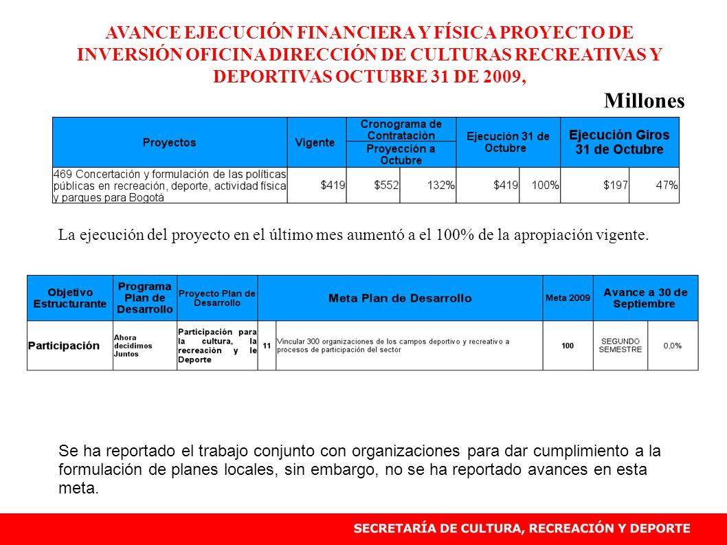 AVANCE EJECUCIÓN FINANCIERA Y FÍSICA PROYECTO DE INVERSIÓN OFICINA DIRECCIÓN DE CULTURAS RECREATIVAS Y DEPORTIVAS OCTUBRE 31 DE 2009, Millones La ejecución del proyecto en el último mes aumentó a el 100% de la apropiación vigente.