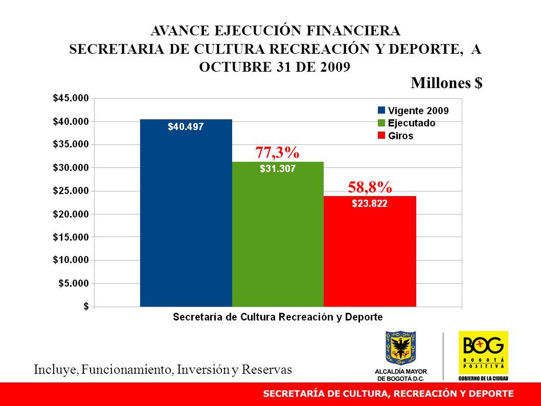 AVANCE EJECUCIÓN FINANCIERA SECRETARIA DE CULTURA RECREACIÓN Y DEPORTE, A OCTUBRE 31 DE 2009 Millones $ Incluye, Funcionamiento, Inversión y Reservas 77,3% 58,8%