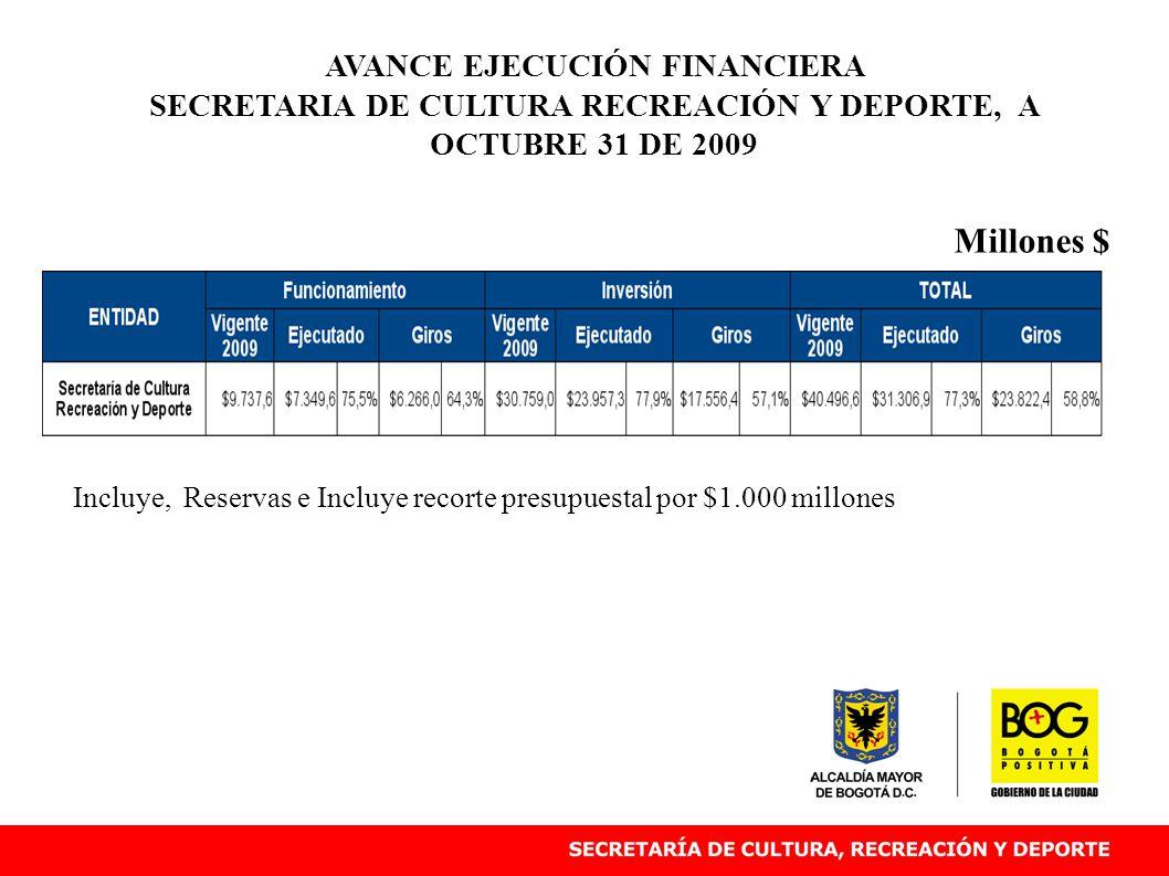 AVANCE EJECUCIÓN FINANCIERA SECRETARIA DE CULTURA RECREACIÓN Y DEPORTE, A OCTUBRE 31 DE 2009 Millones $ Incluye, Reservas e Incluye recorte presupuestal por $1.000 millones