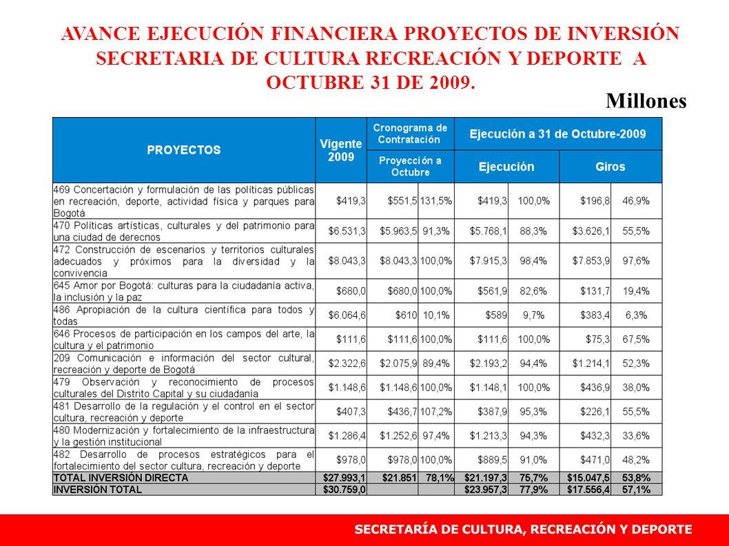 AVANCE EJECUCIÓN FINANCIERA PROYECTOS DE INVERSIÓN SECRETARIA DE CULTURA RECREACIÓN Y DEPORTE A OCTUBRE 31 DE 2009.
