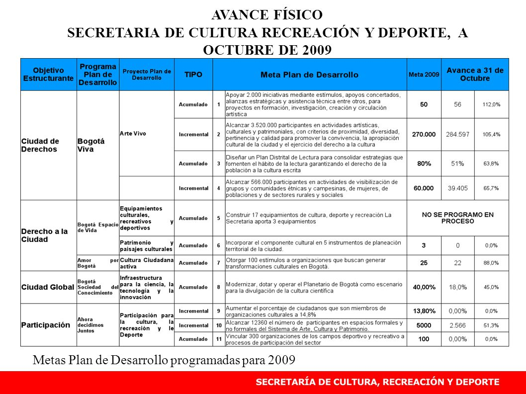AVANCE FÍSICO SECRETARIA DE CULTURA RECREACIÓN Y DEPORTE, A OCTUBRE DE 2009 Metas Plan de Desarrollo programadas para 2009