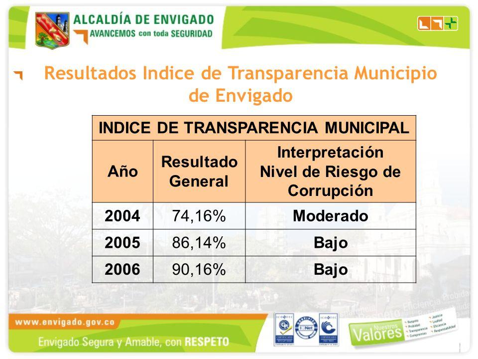 Resultados Indice de Transparencia Municipio de Envigado INDICE DE TRANSPARENCIA MUNICIPAL Año Resultado General Interpretación Nivel de Riesgo de Corrupción 200474,16%Moderado 200586,14%Bajo 200690,16%Bajo