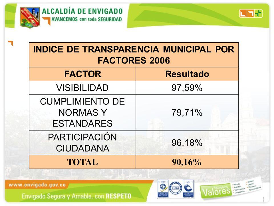 INDICE DE TRANSPARENCIA MUNICIPAL POR FACTORES 2006 FACTORResultado VISIBILIDAD97,59% CUMPLIMIENTO DE NORMAS Y ESTANDARES 79,71% PARTICIPACIÓN CIUDADANA 96,18% TOTAL90,16%
