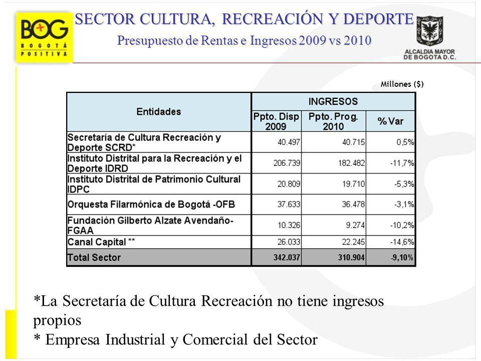 Millones ($) SECTOR CULTURA, RECREACIÓN Y DEPORTE Presupuesto de Rentas e Ingresos 2009 vs 2010 *La Secretaría de Cultura Recreación no tiene ingresos