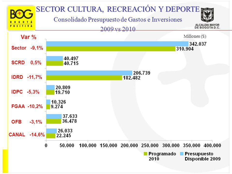 Millones ($) SECTOR CULTURA, RECREACIÓN Y DEPORTE Consolidado Presupuesto de Gastos e Inversiones 2009 vs 2010 Var % Sector -9,1% SCRD 0,5% IDRD -11,7