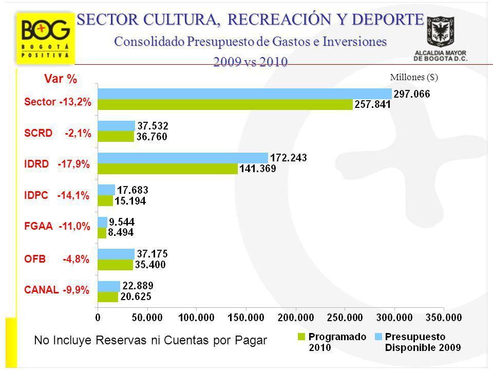 Millones ($) SECTOR CULTURA, RECREACIÓN Y DEPORTE Consolidado Presupuesto de Gastos e Inversiones 2009 vs 2010 Var % Sector -13,2% SCRD -2,1% IDRD -17