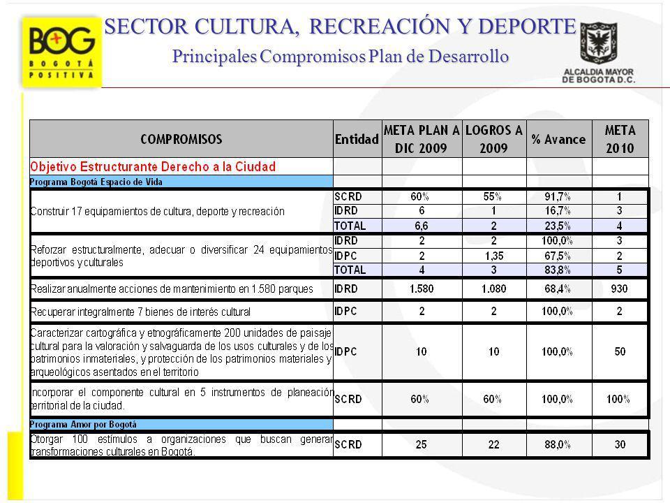 SECTOR CULTURA, RECREACIÓN Y DEPORTE Principales Compromisos Plan de Desarrollo