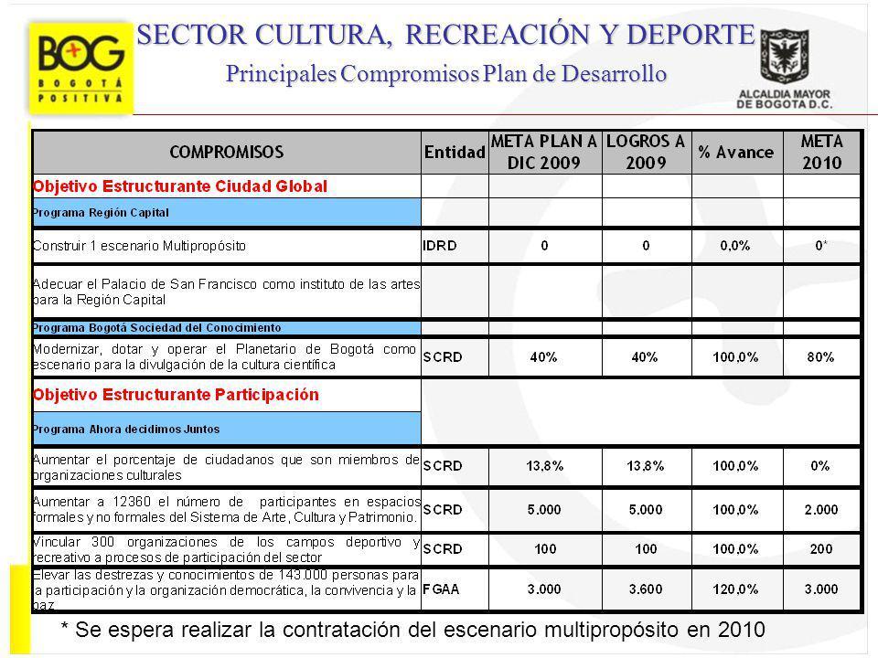 SECTOR CULTURA, RECREACIÓN Y DEPORTE Principales Compromisos Plan de Desarrollo * Se espera realizar la contratación del escenario multipropósito en 2