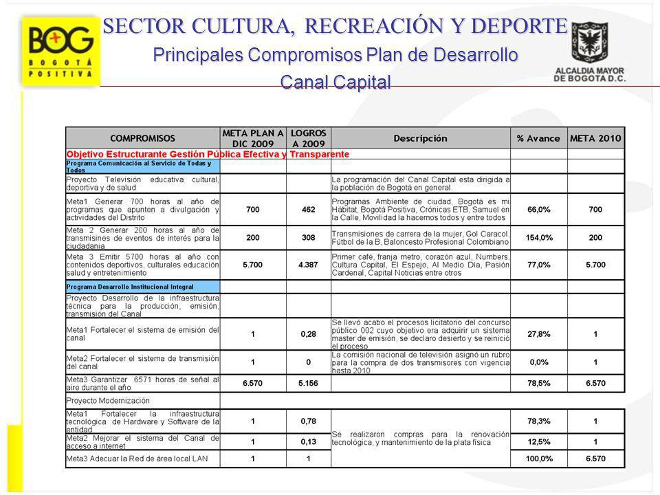 SECTOR CULTURA, RECREACIÓN Y DEPORTE Principales Compromisos Plan de Desarrollo Canal Capital