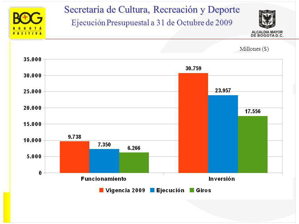 Millones ($) Secretaría de Cultura, Recreación y Deporte Ejecución Presupuestal a 31 de Octubre de 2009