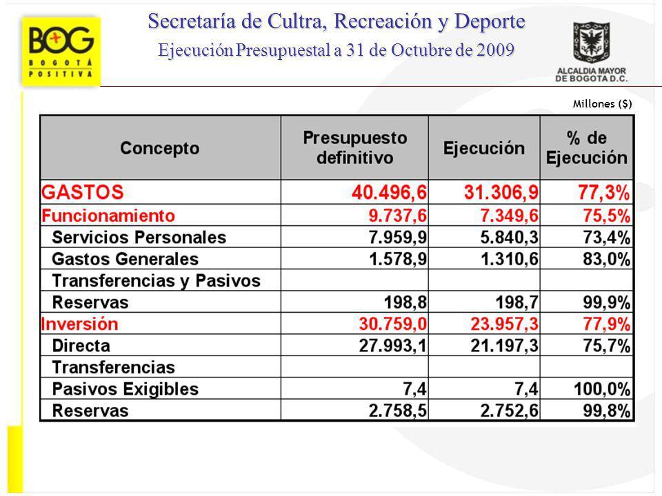 Millones ($) Secretaría de Cultra, Recreación y Deporte Ejecución Presupuestal a 31 de Octubre de 2009