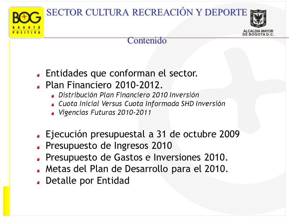 Entidades que conforman el sector. Plan Financiero 2010-2012. Distribución Plan Financiero 2010 Inversión Cuota Inicial Versus Cuota Informada SHD Inv