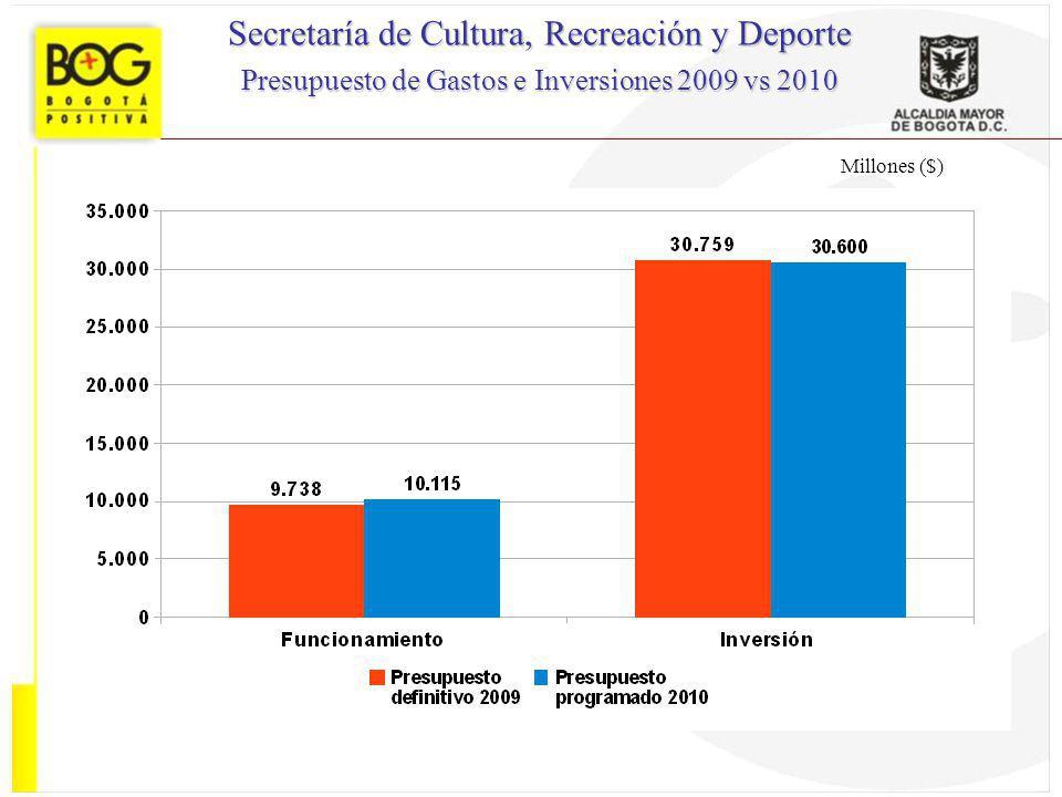 Millones ($) Secretaría de Cultura, Recreación y Deporte Presupuesto de Gastos e Inversiones 2009 vs 2010