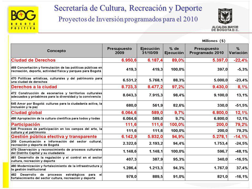 Millones ($) Secretaría de Cultura, Recreación y Deporte Proyectos de Inversión programados para el 2010