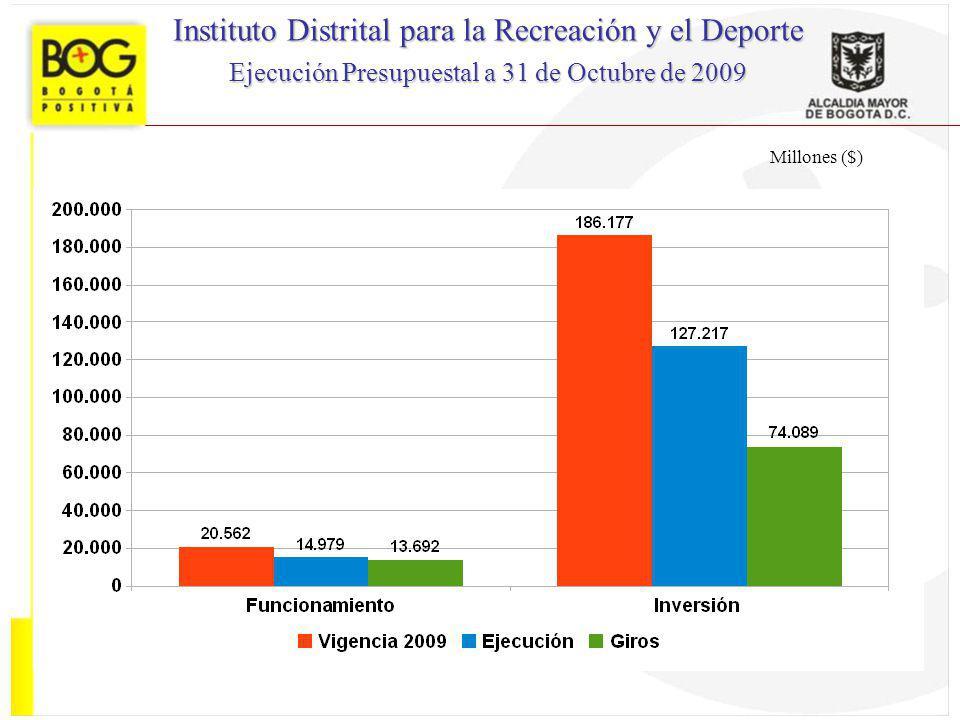 Millones ($) Instituto Distrital para la Recreación y el Deporte Ejecución Presupuestal a 31 de Octubre de 2009