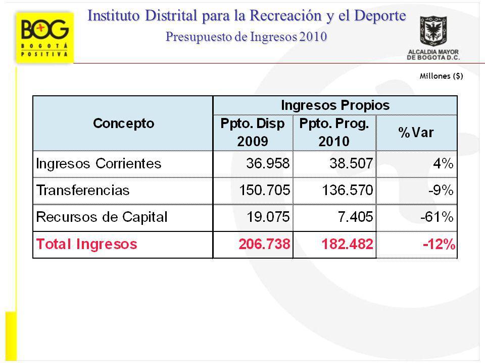 Millones ($) Instituto Distrital para la Recreación y el Deporte Presupuesto de Ingresos 2010