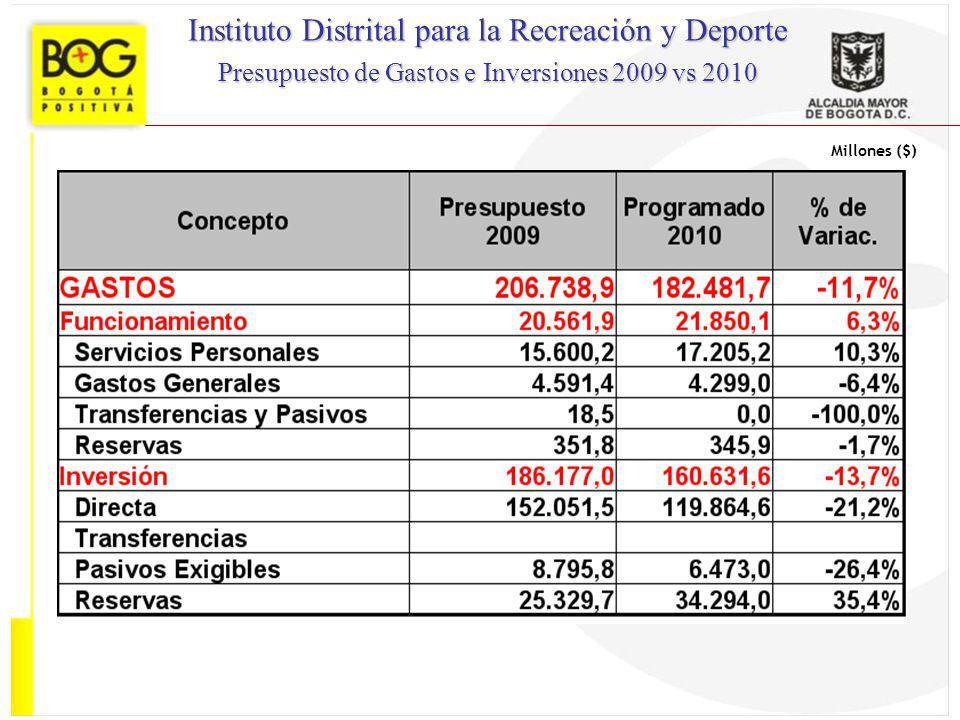 Millones ($) Instituto Distrital para la Recreación y Deporte Presupuesto de Gastos e Inversiones 2009 vs 2010
