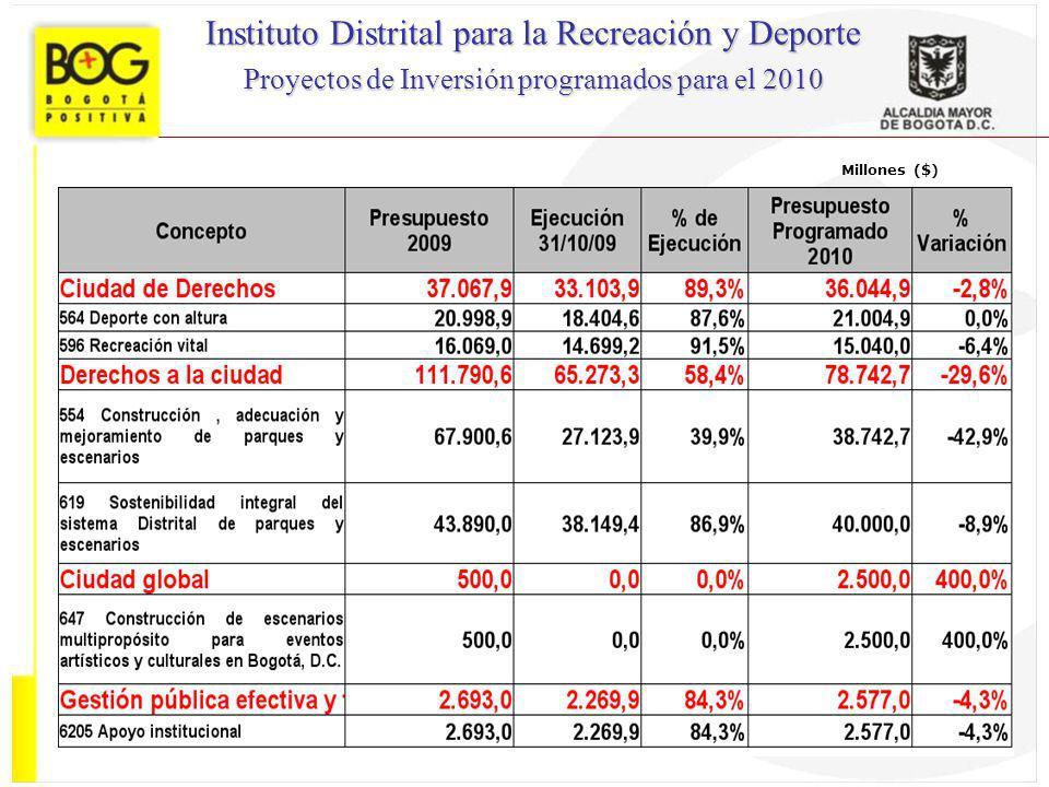 Millones ($) Instituto Distrital para la Recreación y Deporte Proyectos de Inversión programados para el 2010