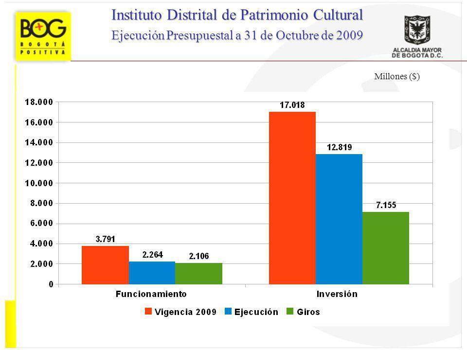 Millones ($) Instituto Distrital de Patrimonio Cultural Ejecución Presupuestal a 31 de Octubre de 2009