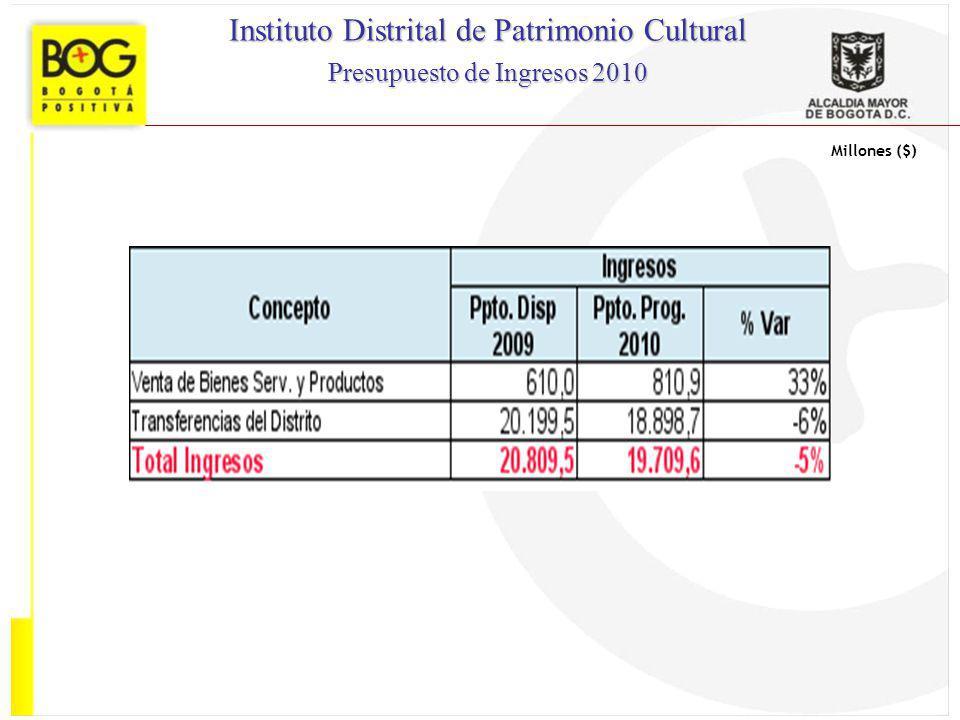 Millones ($) Instituto Distrital de Patrimonio Cultural Presupuesto de Ingresos 2010