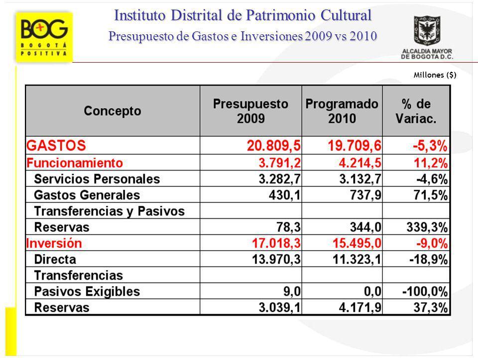Millones ($) Instituto Distrital de Patrimonio Cultural Presupuesto de Gastos e Inversiones 2009 vs 2010