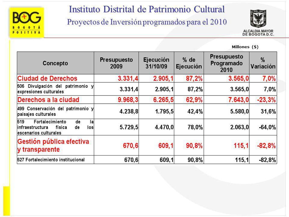 Millones ($) Instituto Distrital de Patrimonio Cultural Proyectos de Inversión programados para el 2010