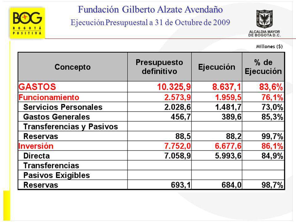 Millones ($) Fundación Gilberto Alzate Avendaño Ejecución Presupuestal a 31 de Octubre de 2009