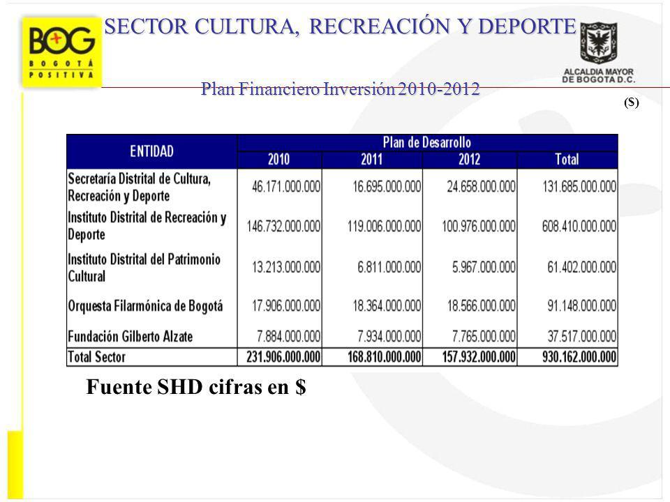 ($) SECTOR CULTURA, RECREACIÓN Y DEPORTE Plan Financiero Inversión 2010-2012 Fuente SHD cifras en $