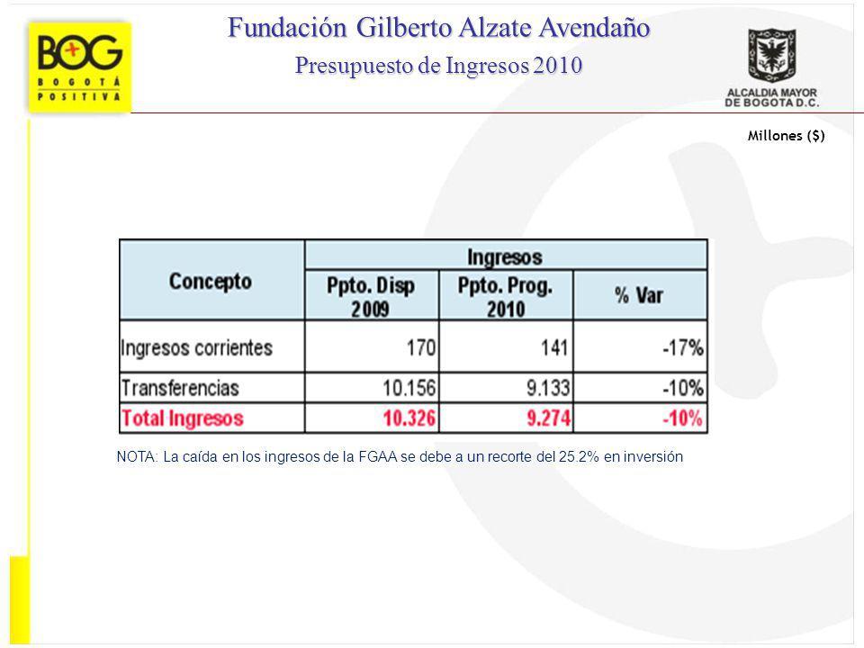 Millones ($) Fundación Gilberto Alzate Avendaño Presupuesto de Ingresos 2010 NOTA: La caída en los ingresos de la FGAA se debe a un recorte del 25.2%