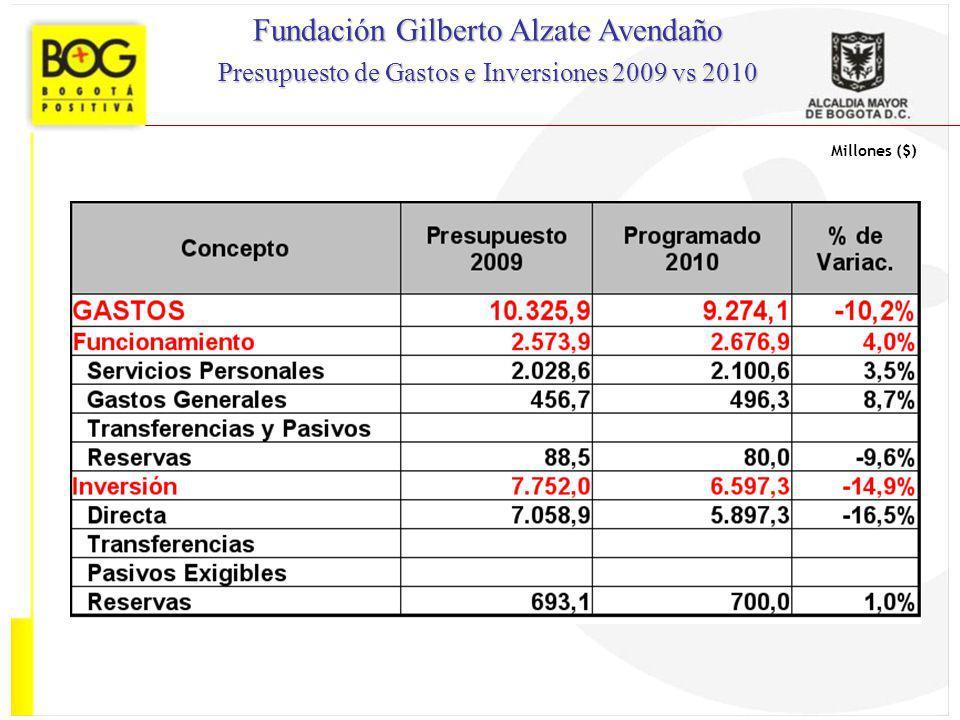 Millones ($) Fundación Gilberto Alzate Avendaño Presupuesto de Gastos e Inversiones 2009 vs 2010
