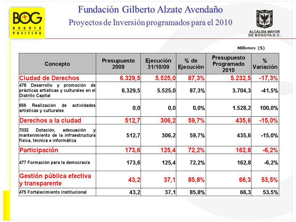 Millones ($) Fundación Gilberto Alzate Avendaño Proyectos de Inversión programados para el 2010