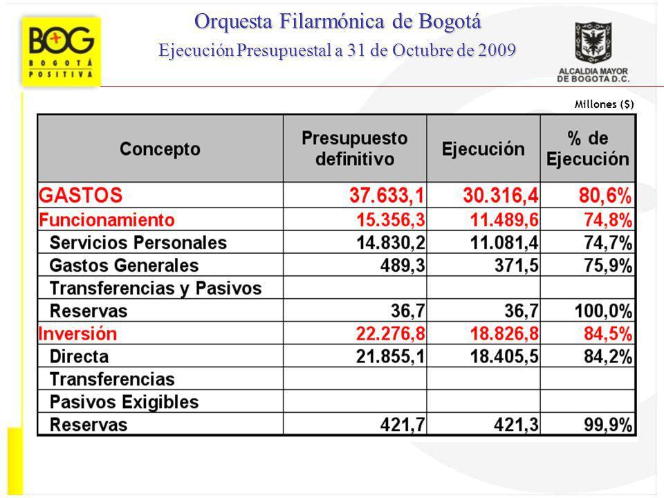 Millones ($) Orquesta Filarmónica de Bogotá Ejecución Presupuestal a 31 de Octubre de 2009