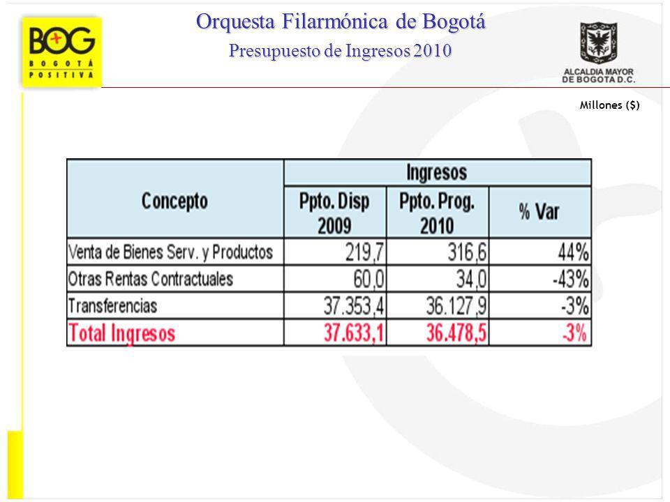 Millones ($) Orquesta Filarmónica de Bogotá Presupuesto de Ingresos 2010