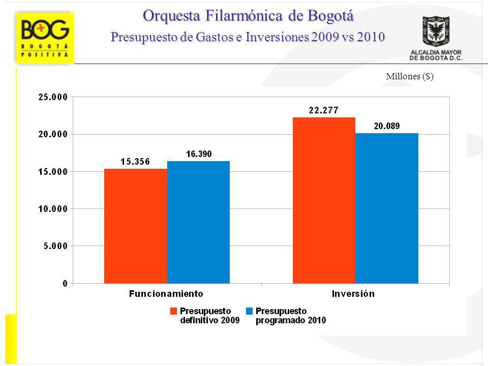Millones ($) Orquesta Filarmónica de Bogotá Presupuesto de Gastos e Inversiones 2009 vs 2010