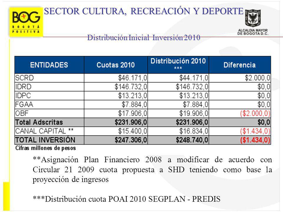 SECTOR CULTURA, RECREACIÓN Y DEPORTE Distribución Inicial Inversión 2010 **Asignación Plan Financiero 2008 a modificar de acuerdo con Circular 21 2009