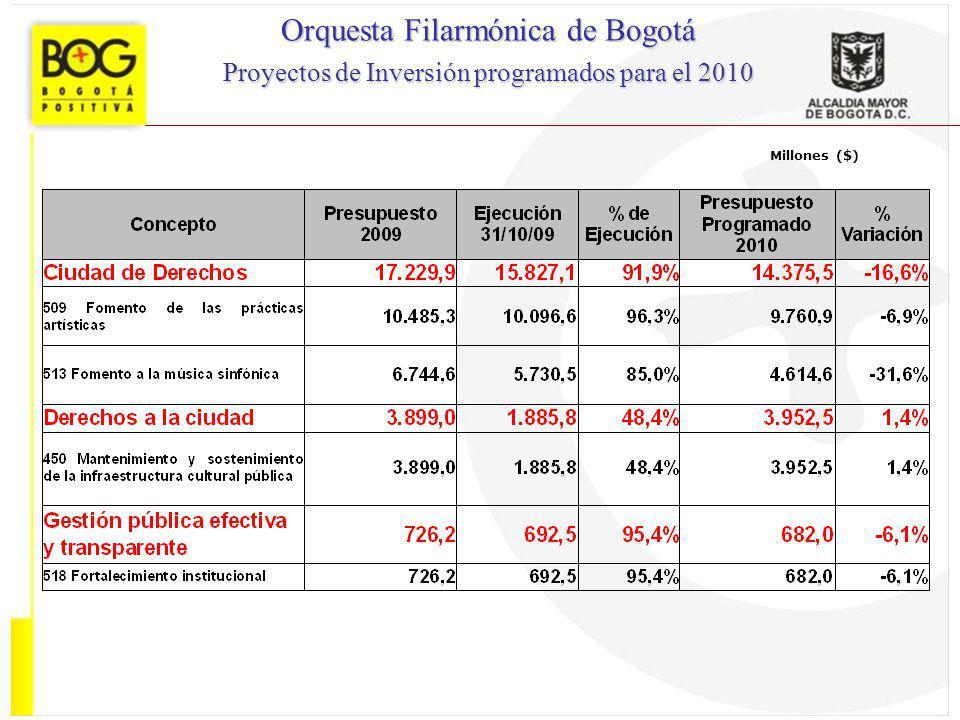 Millones ($) Orquesta Filarmónica de Bogotá Proyectos de Inversión programados para el 2010