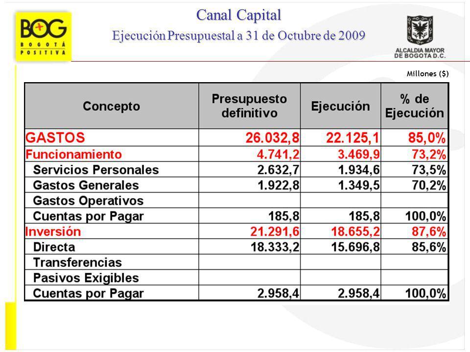 Millones ($) Canal Capital Ejecución Presupuestal a 31 de Octubre de 2009