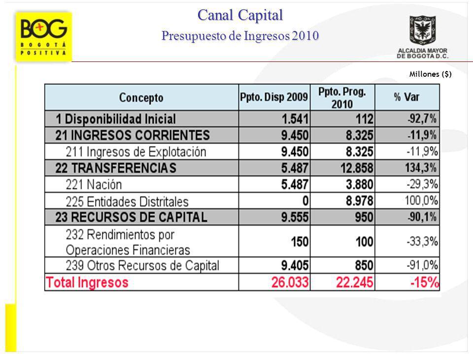 Millones ($) Canal Capital Presupuesto de Ingresos 2010