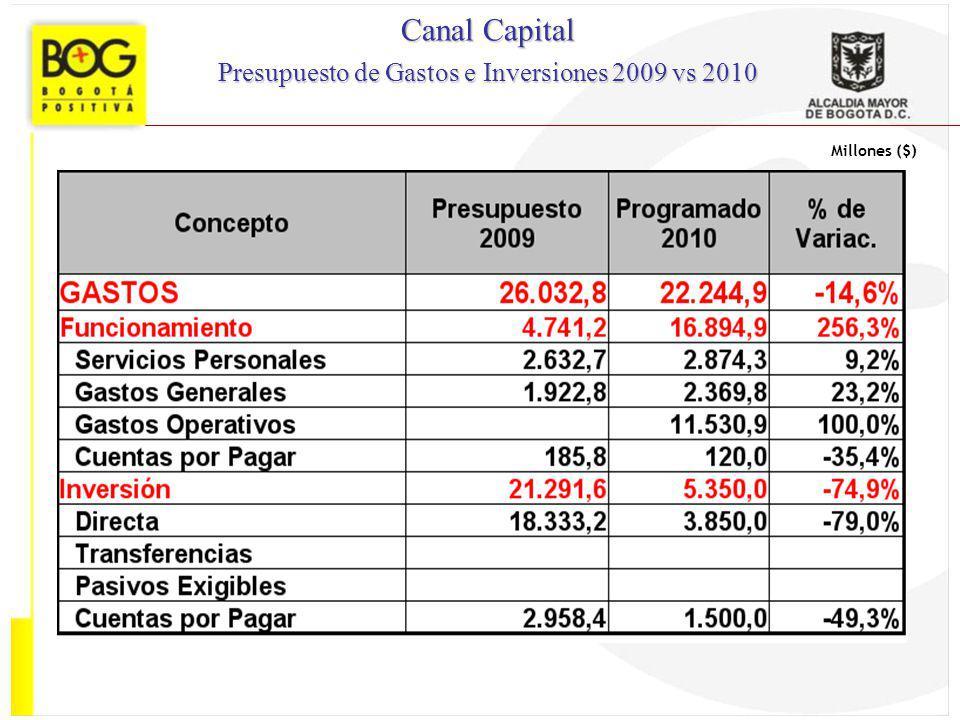 Millones ($) Canal Capital Presupuesto de Gastos e Inversiones 2009 vs 2010