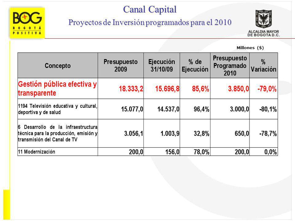 Millones ($) Canal Capital Proyectos de Inversión programados para el 2010