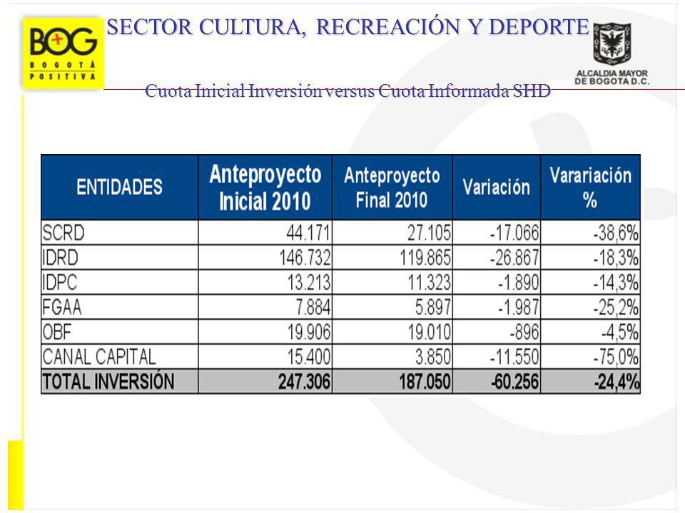 SECTOR CULTURA, RECREACIÓN Y DEPORTE Cuota Inicial Inversión versus Cuota Informada SHD