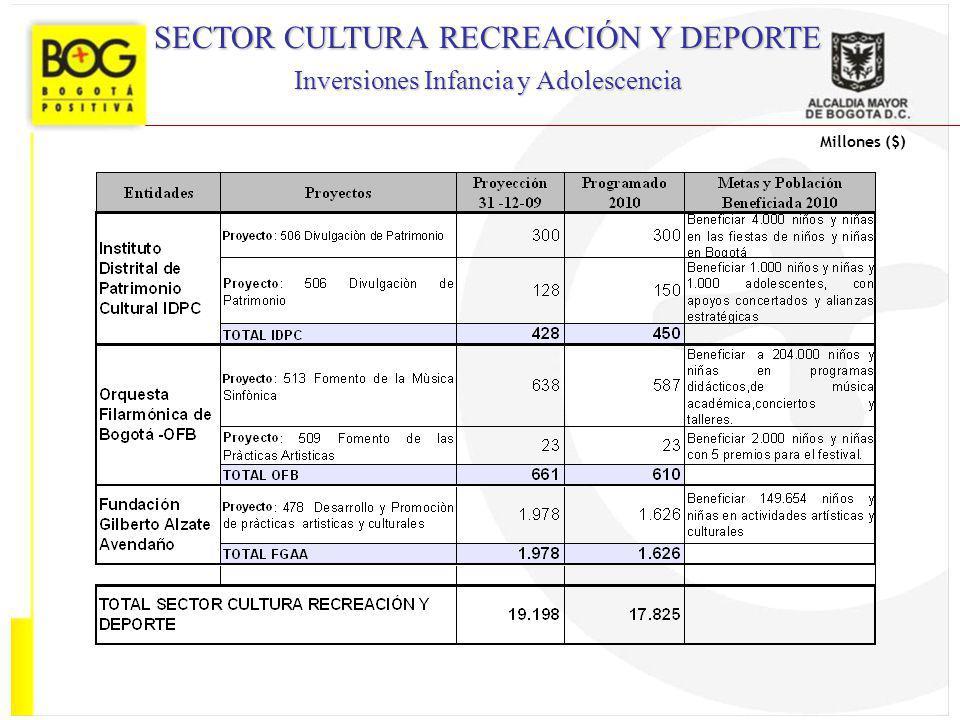 SECTOR CULTURA RECREACIÓN Y DEPORTE Inversiones Infancia y Adolescencia Millones ($)
