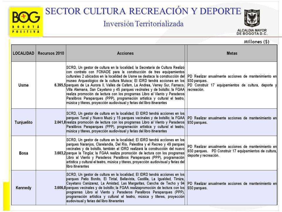 SECTOR CULTURA RECREACIÓN Y DEPORTE Inversión Territorializada Millones ($)