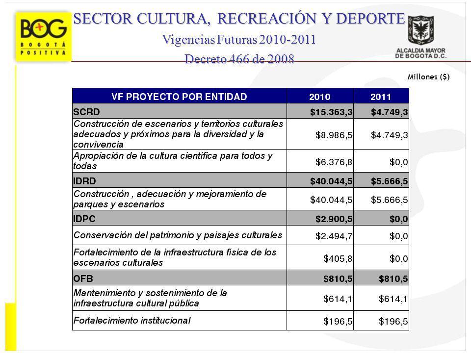 SECTOR CULTURA, RECREACIÓN Y DEPORTE Vigencias Futuras 2010-2011 Decreto 466 de 2008 Millones ($)