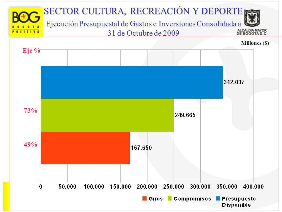 73% SECTOR CULTURA, RECREACIÓN Y DEPORTE Ejecución Presupuestal de Gastos e Inversiones Consolidada a 31 de Octubre de 2009 49% Eje %