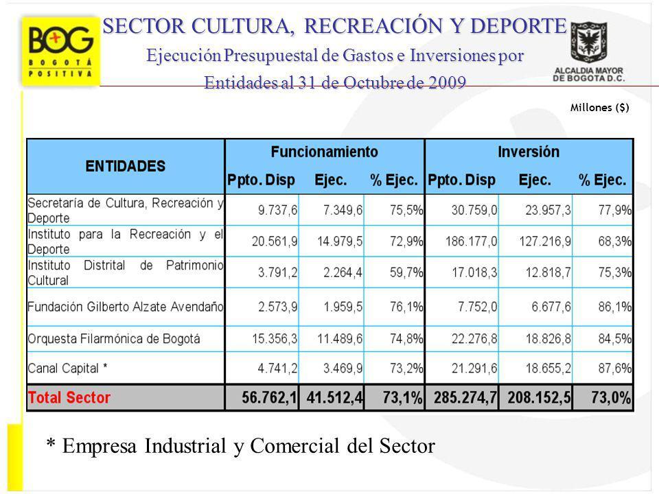 Millones ($) SECTOR CULTURA, RECREACIÓN Y DEPORTE Ejecución Presupuestal de Gastos e Inversiones por Entidades al 31 de Octubre de 2009 * Empresa Indu